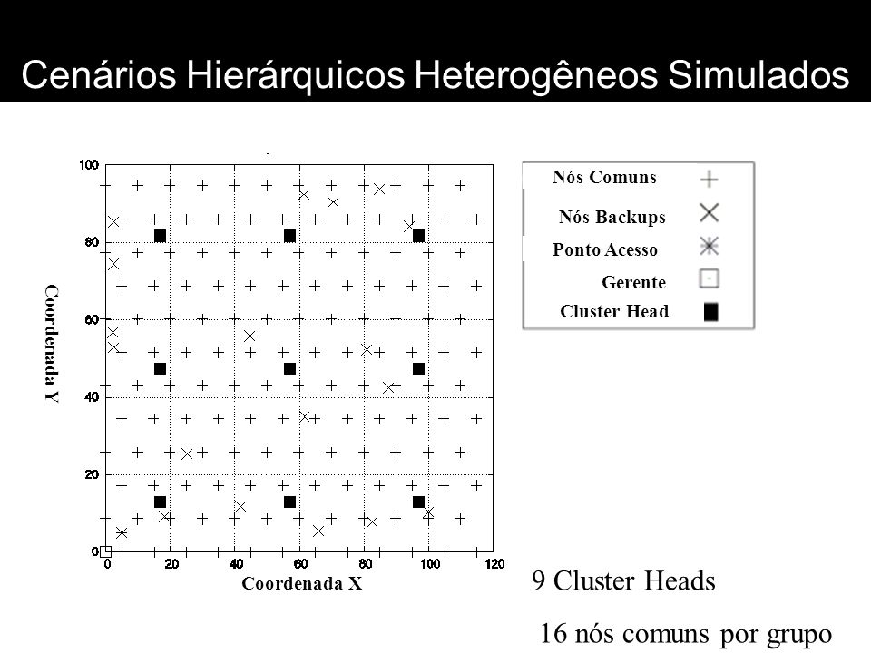 Cenários Hierárquicos Heterogêneos Simulados Coordenada X Coordenada Y Nós Comuns Nós Backups Ponto Acesso Gerente Cluster Head 9 Cluster Heads 16 nós