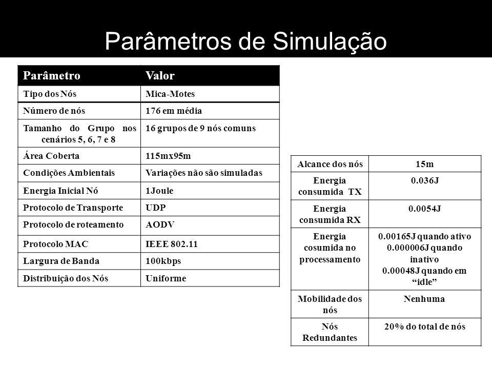 ParâmetroValor Tipo dos NósMica-Motes Número de nós176 em média Tamanho do Grupo nos cenários 5, 6, 7 e 8 16 grupos de 9 nós comuns Área Coberta115mx9