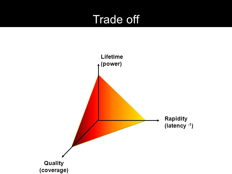 Trade off Lifetime (power) Rapidity (latency -1 ) Quality (coverage)