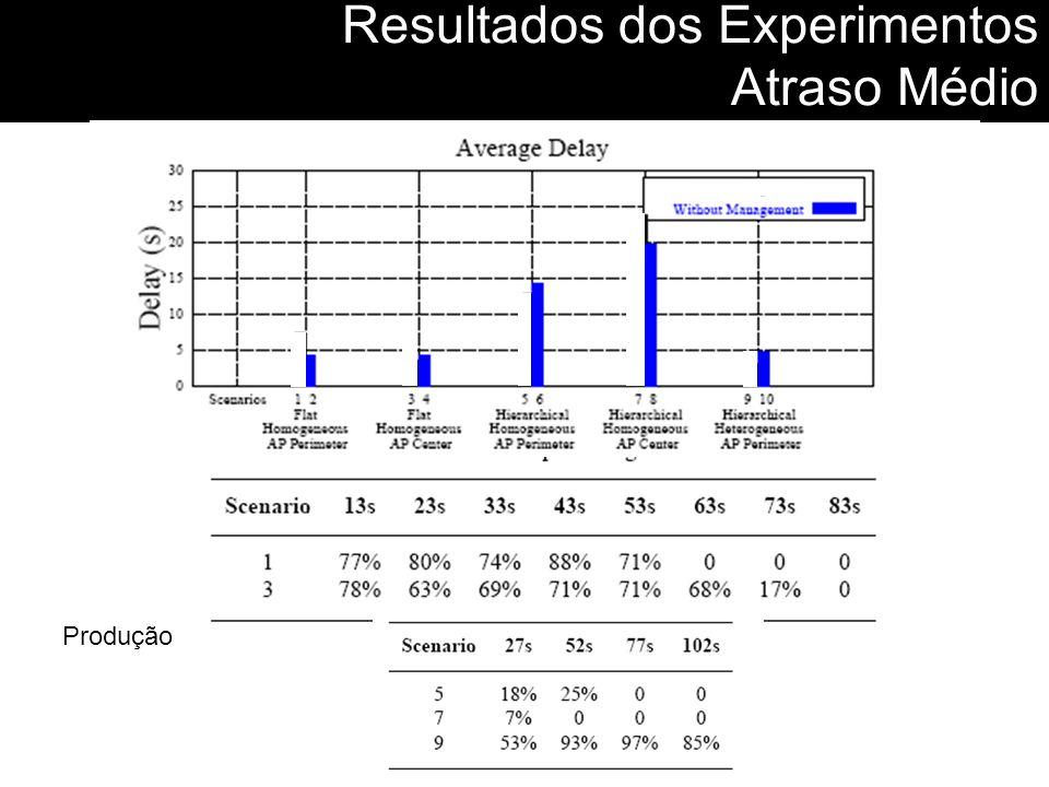 Resultados dos Experimentos Atraso Médio Produção