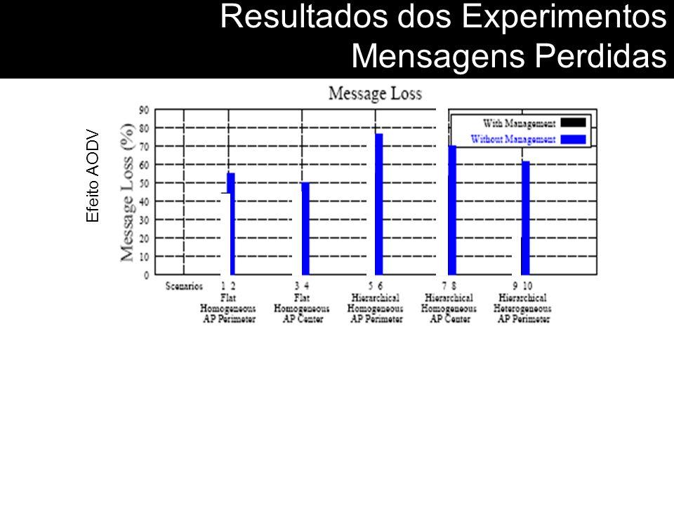 Resultados dos Experimentos Mensagens Perdidas Efeito AODV