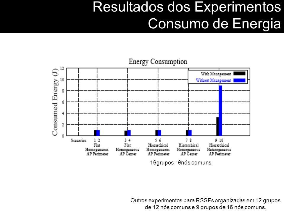 Resultados dos Experimentos Consumo de Energia 16grupos - 9nós comuns Outros experimentos para RSSFs organizadas em 12 grupos de 12 nós comuns e 9 gru