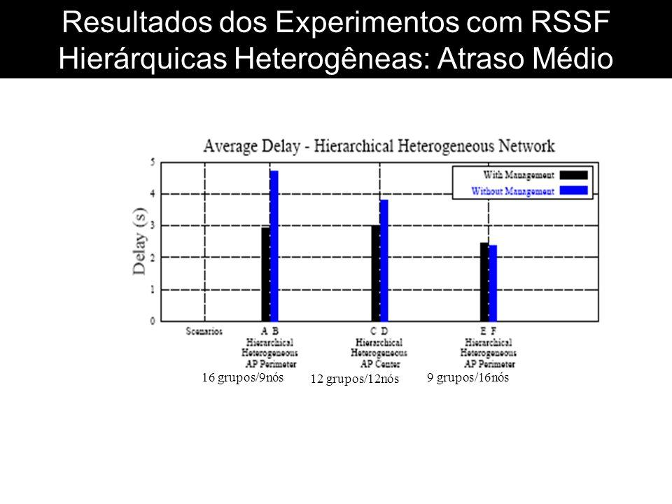 Resultados dos Experimentos com RSSF Hierárquicas Heterogêneas: Atraso Médio 16 grupos/9nós 12 grupos/12nós 9 grupos/16nós