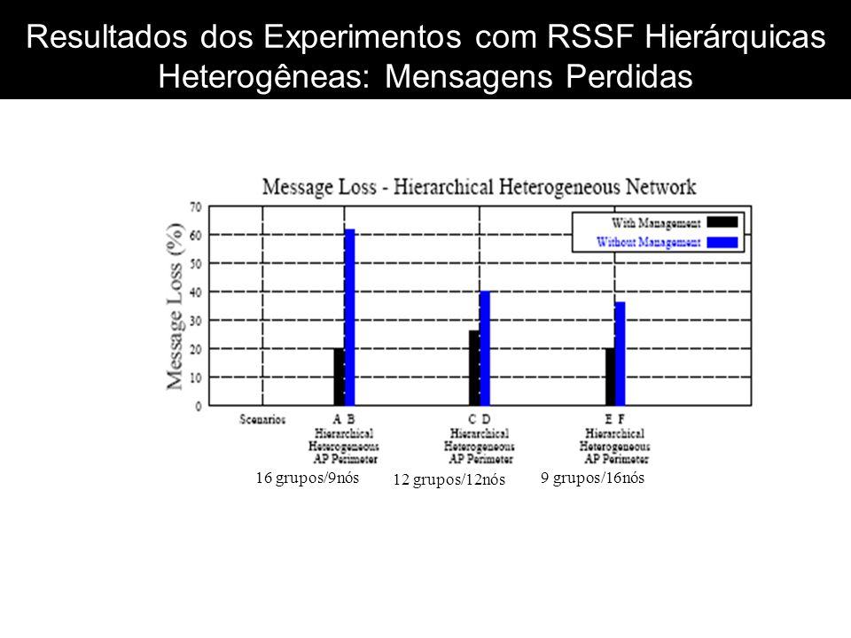 Resultados dos Experimentos com RSSF Hierárquicas Heterogêneas: Mensagens Perdidas 16 grupos/9nós 12 grupos/12nós 9 grupos/16nós