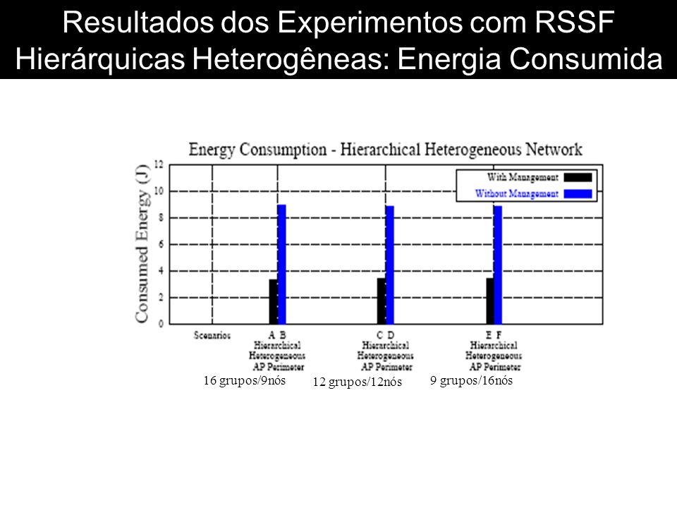 Resultados dos Experimentos com RSSF Hierárquicas Heterogêneas: Energia Consumida 16 grupos/9nós 12 grupos/12nós 9 grupos/16nós