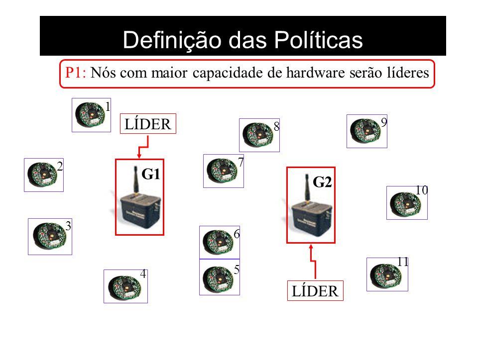 Definição das Políticas G1G2 P1: Nós com maior capacidade de hardware serão líderes LÍDER 1 2 3 4 5 6 7 8 9 10 11