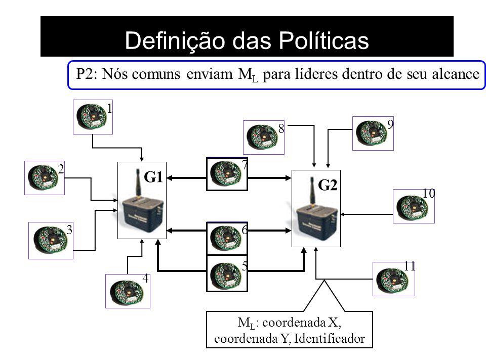 Definição das Políticas G1G2 1 2 3 4 5 6 7 8 9 10 11 P2: Nós comuns enviam M L para líderes dentro de seu alcance M L : coordenada X, coordenada Y, Id