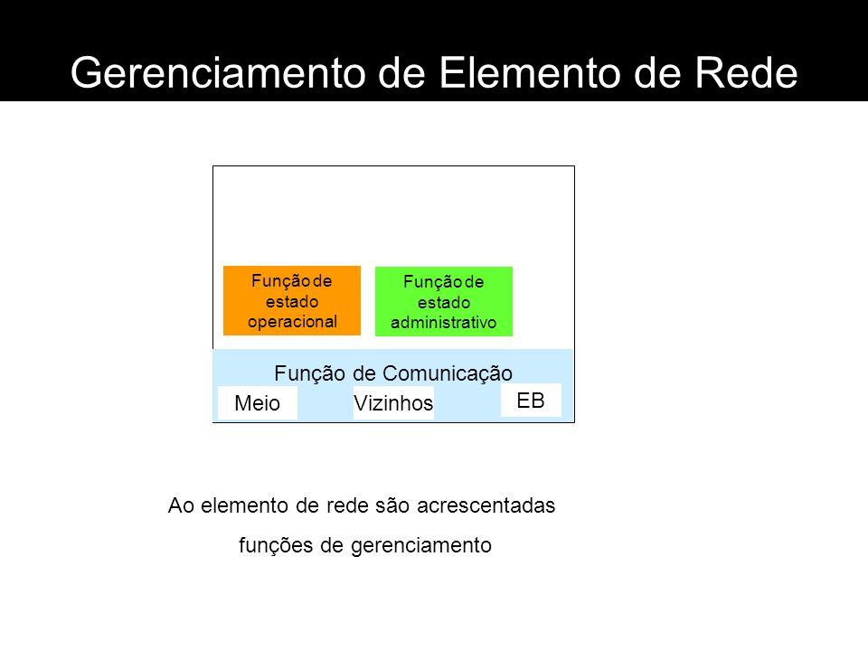 Gerenciamento de Elemento de Rede Função de Comunicação Meio Vizinhos EB Função de estado operacional Função de estado administrativo Ao elemento de r