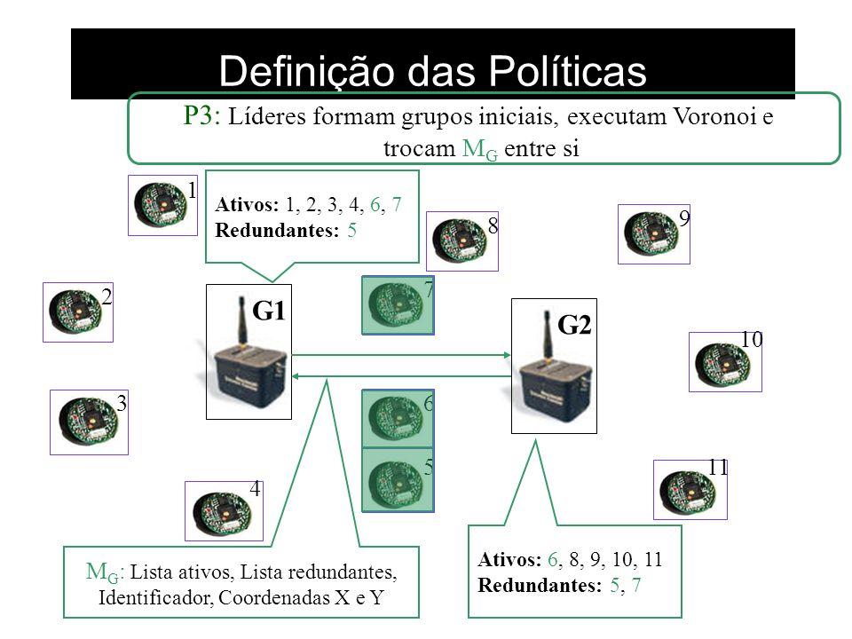 Definição das Políticas G1G2 1 2 3 4 5 6 7 8 9 10 11 P3: Líderes formam grupos iniciais, executam Voronoi e trocam M G entre si M G : Lista ativos, Li