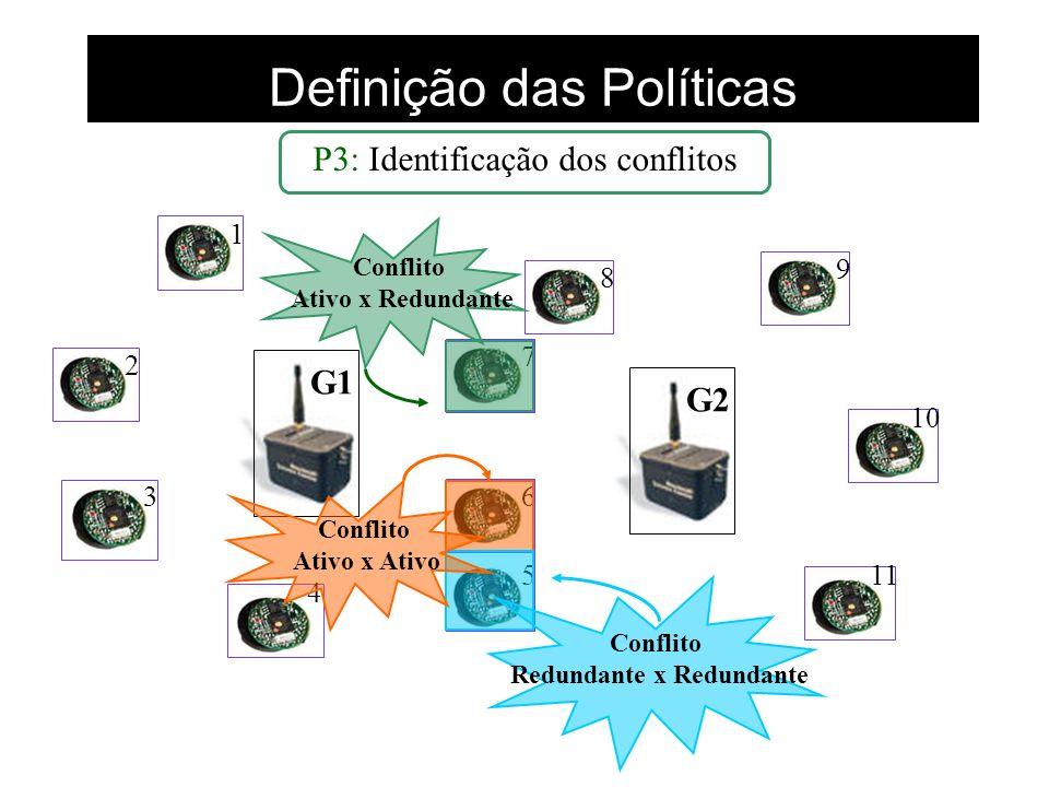 Definição das Políticas G1G2 1 2 3 4 5 6 7 8 9 10 11 P3: Identificação dos conflitos Conflito Ativo x Redundante Conflito Ativo x Ativo Conflito Redun