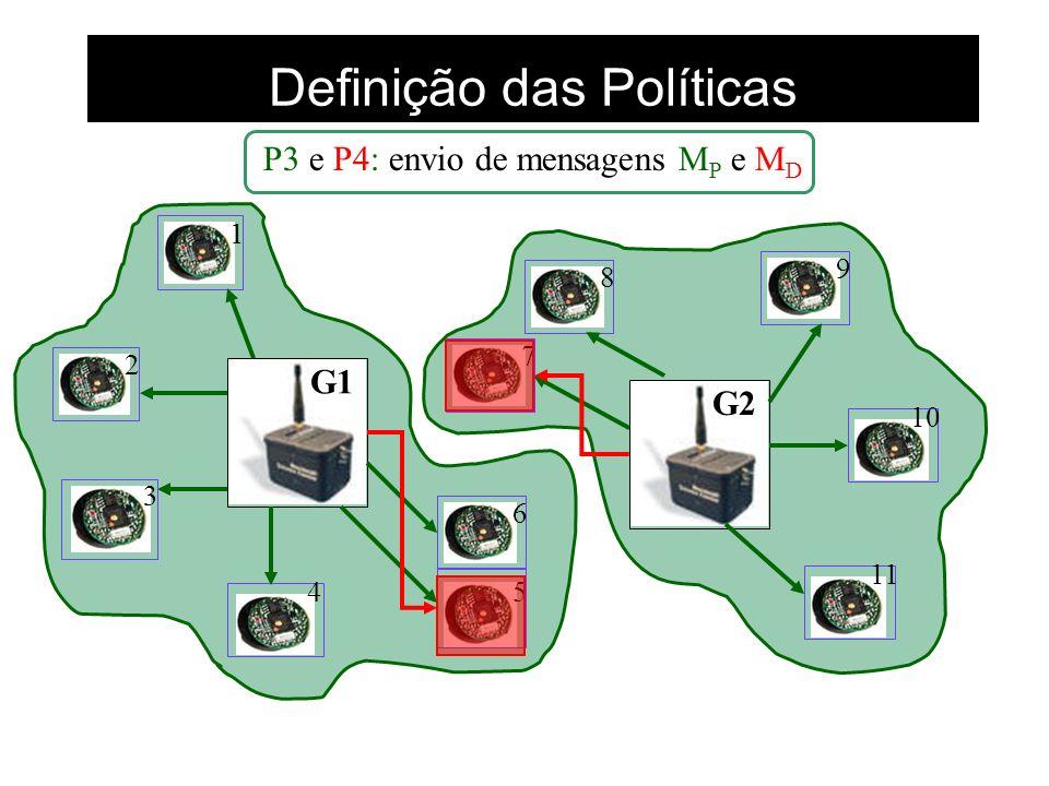 Definição das Políticas P3 e P4: envio de mensagens M P e M D G1 G2 1 2 3 45 6 7 8 9 10 11
