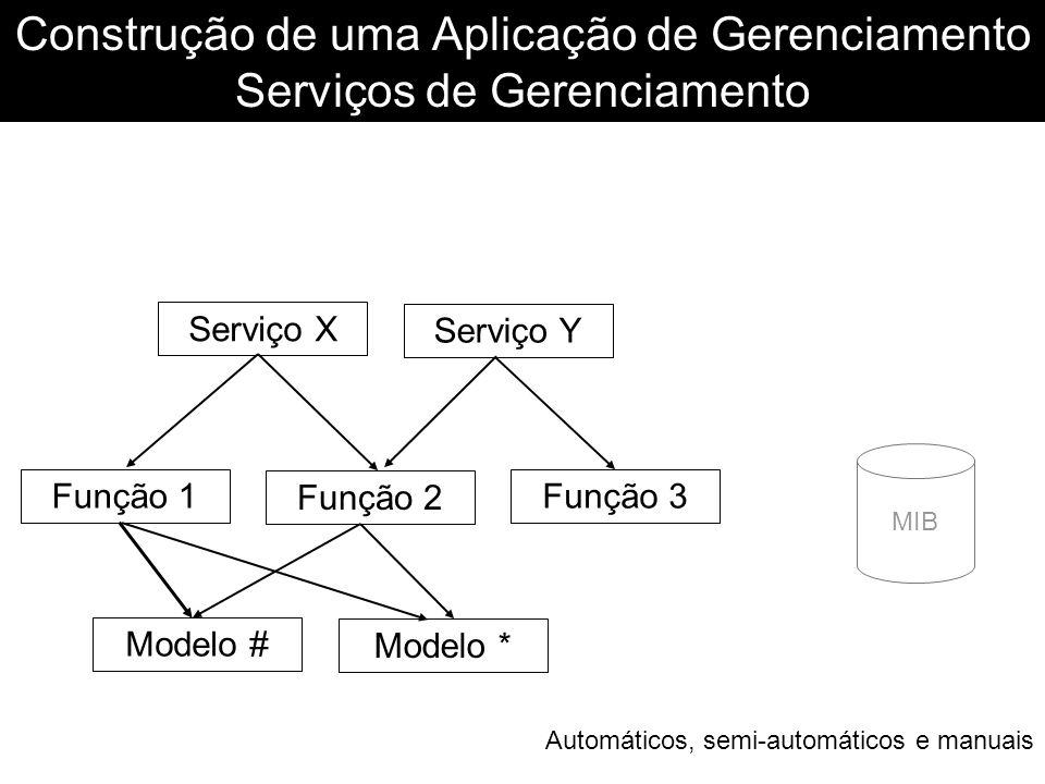 Construção de uma Aplicação de Gerenciamento Serviços de Gerenciamento Serviço X Serviço Y Função 1 Função 2 Função 3 Modelo # Modelo * MIB Automático