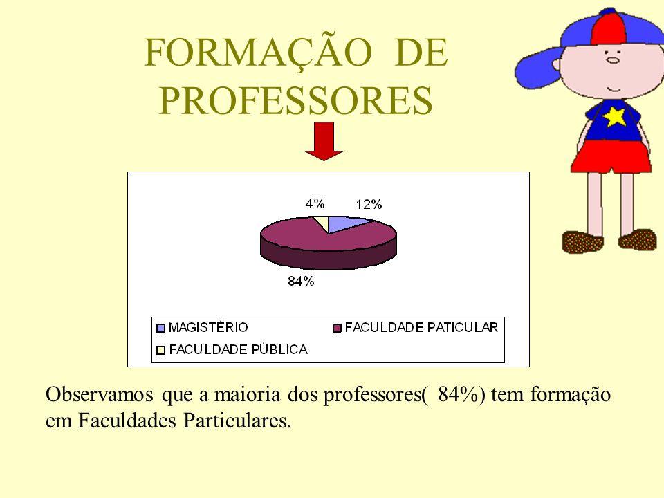 FORMAÇÃO DE PROFESSORES Observamos que a maioria dos professores( 84%) tem formação em Faculdades Particulares.