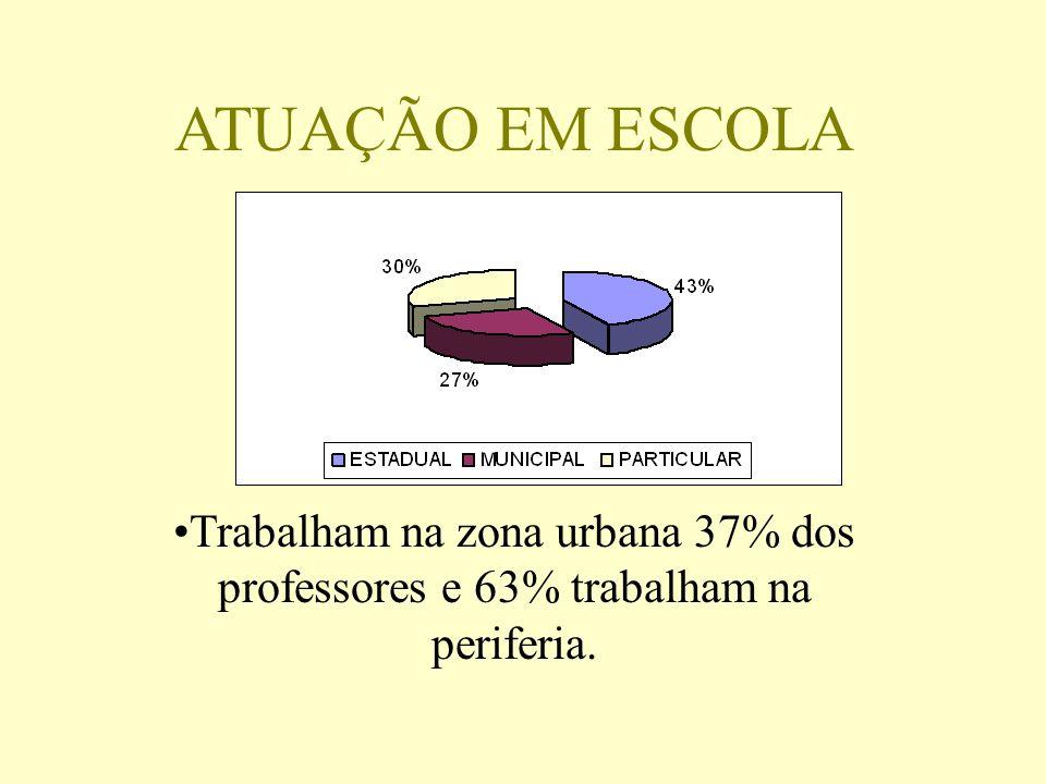 ATUAÇÃO EM ESCOLA Trabalham na zona urbana 37% dos professores e 63% trabalham na periferia.