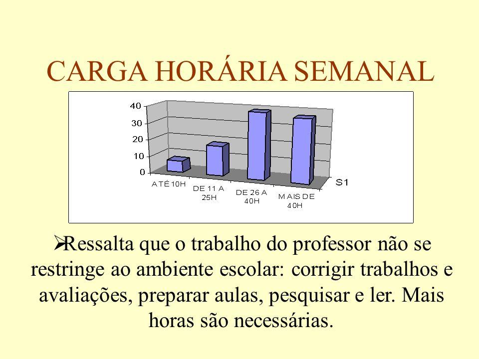 CARGA HORÁRIA SEMANAL Ressalta que o trabalho do professor não se restringe ao ambiente escolar: corrigir trabalhos e avaliações, preparar aulas, pesq