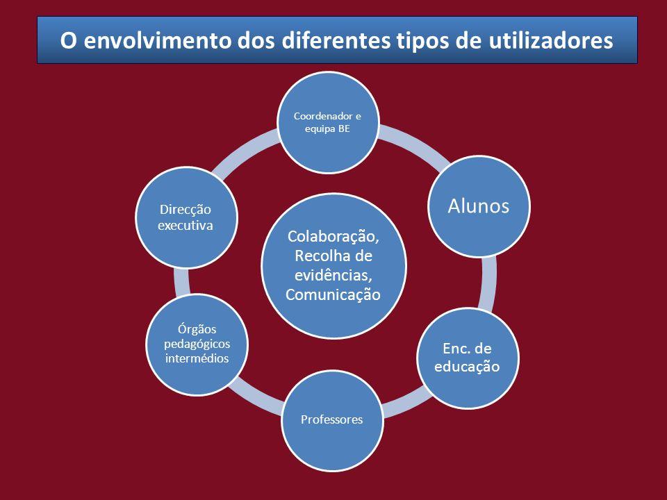 O envolvimento dos diferentes tipos de utilizadores Colaboração, Recolha de evidências, Comunicação Coordenador e equipa BE Alunos Enc. de educação Pr