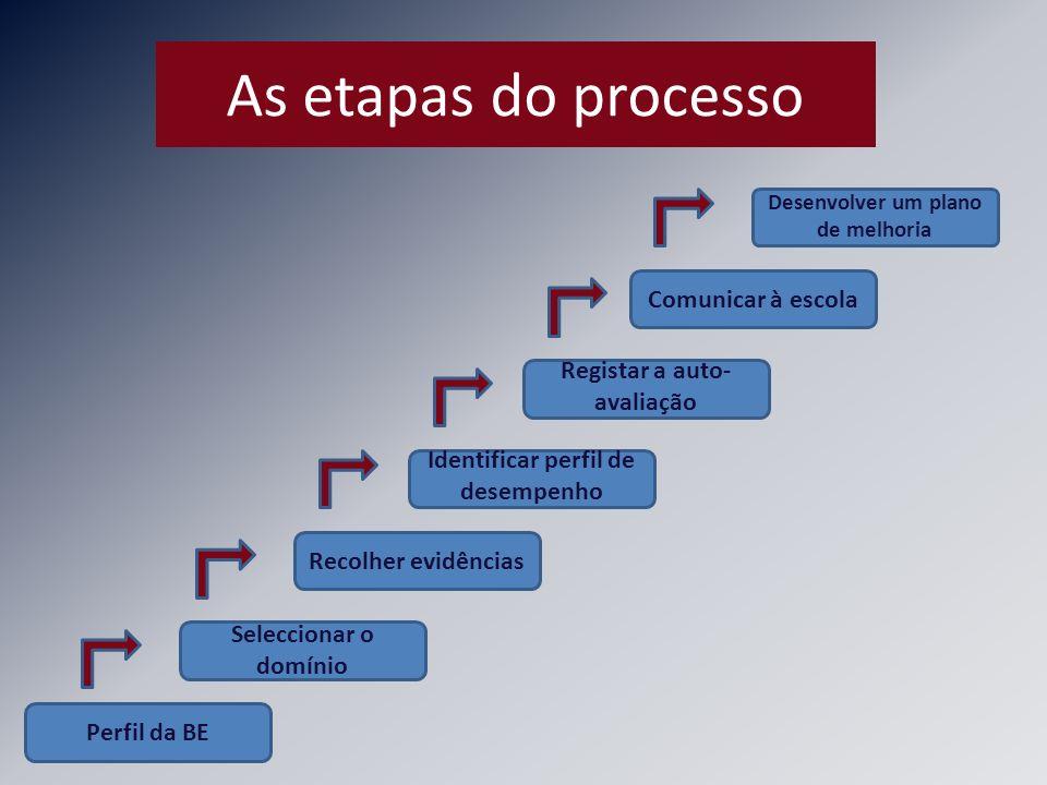 As etapas do processo Recolher evidências Seleccionar o domínio Perfil da BE Identificar perfil de desempenho Registar a auto- avaliação Comunicar à e