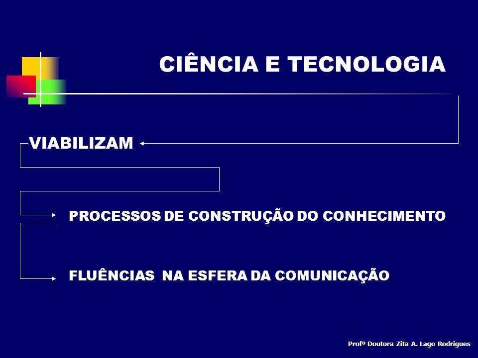 CIÊNCIA E TECNOLOGIA VIABILIZAM PROCESSOS DE CONSTRUÇÃO DO CONHECIMENTO FLUÊNCIAS NA ESFERA DA COMUNICAÇÃO Profº Doutora Zita A. Lago Rodrigues