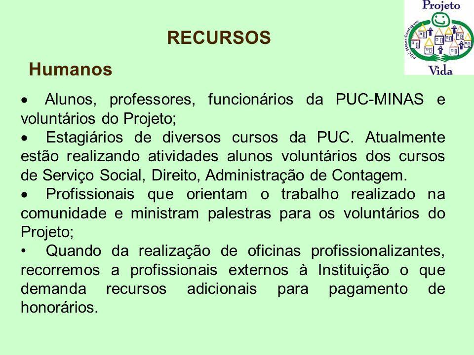 RECURSOS Humanos Alunos, professores, funcionários da PUC-MINAS e voluntários do Projeto; Estagiários de diversos cursos da PUC. Atualmente estão real