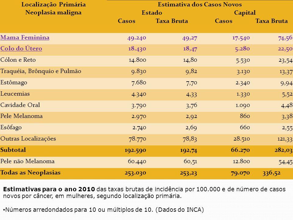 Localização Primária Neoplasia maligna Estimativa dos Casos Novos EstadoCapital CasosTaxa BrutaCasosTaxa Bruta Mama Feminina49.24049,2717.54074,56 Col