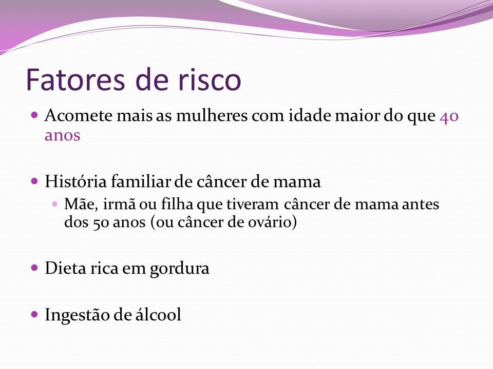 Fatores de risco Acomete mais as mulheres com idade maior do que 40 anos História familiar de câncer de mama Mãe, irmã ou filha que tiveram câncer de