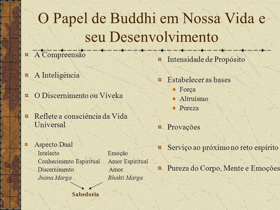 O Papel de Buddhi em Nossa Vida e seu Desenvolvimento A Compreensão A Inteligência O Discernimento ou Viveka Reflete a consciência da Vida Universal Aspecto Dual IntelectoEmoção Conhecimento Espiritual Amor Espiritual Discernimento Amor Jnana Marga Bhakti Marga Sabedoria Intensidade de Propósito Estabelecer as bases Força Altruísmo Pureza Provações Serviço ao próximo no reto espírito Pureza do Corpo, Mente e Emoções