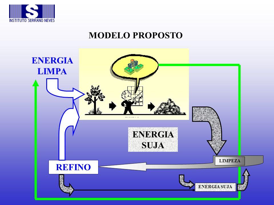 MODELO PROPOSTO ENERGIA LIMPA ENERGIA SUJA LIMPEZA REFINO ENERGIA SUJA