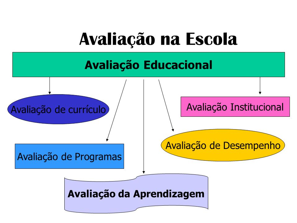 Avaliação na Escola Avaliação Educacional Avaliação de currículo Avaliação da Aprendizagem Avaliação Institucional Avaliação de Desempenho Avaliação d