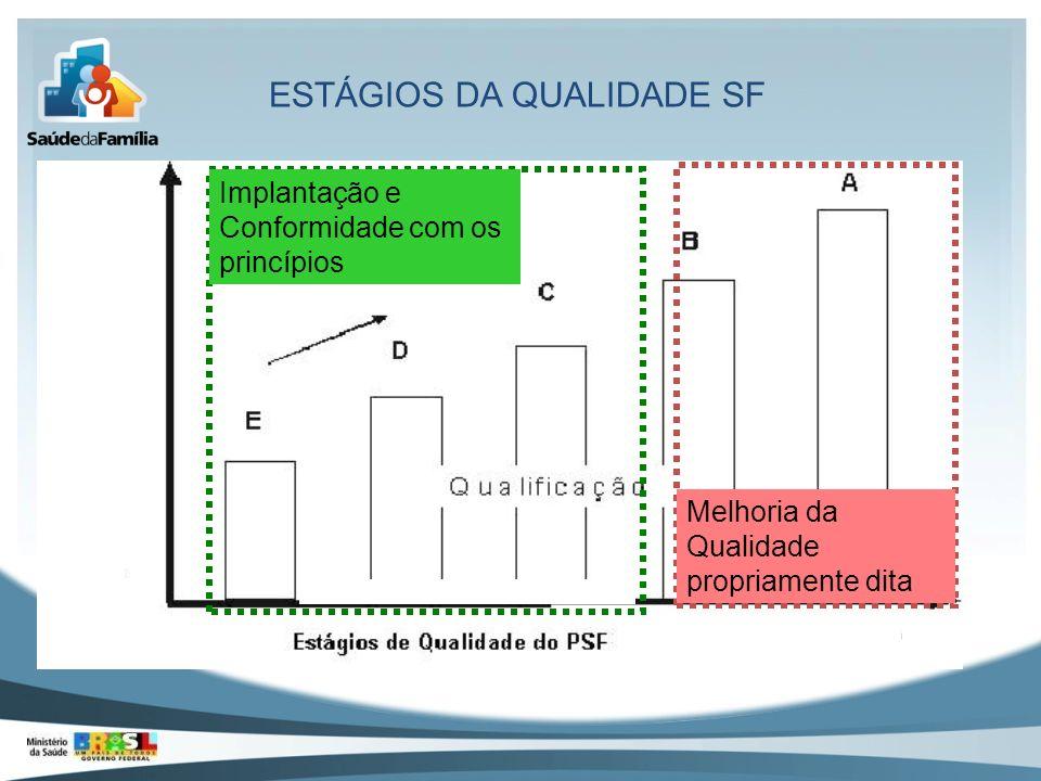 ESTÁGIOS DA QUALIDADE SF Implantação e Conformidade com os princípios Melhoria da Qualidade propriamente dita