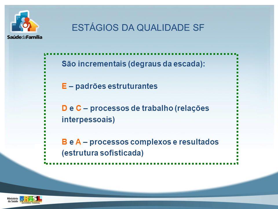 ESTÁGIOS DA QUALIDADE SF São incrementais (degraus da escada): E – padrões estruturantes D e C – processos de trabalho (relações interpessoais) B e A