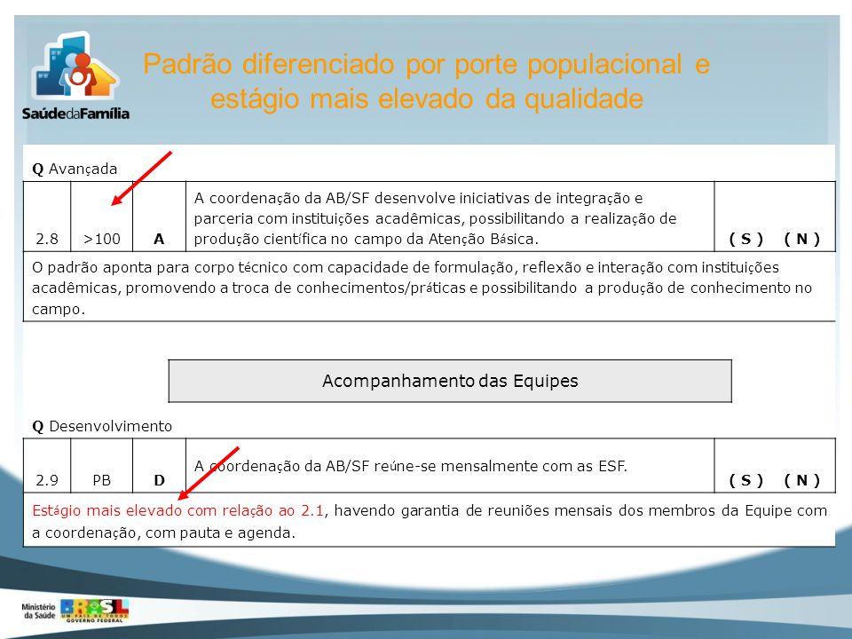 Padrão diferenciado por porte populacional e estágio mais elevado da qualidade Q Avan ç ada 2.8>100A A coordena ç ão da AB/SF desenvolve iniciativas d
