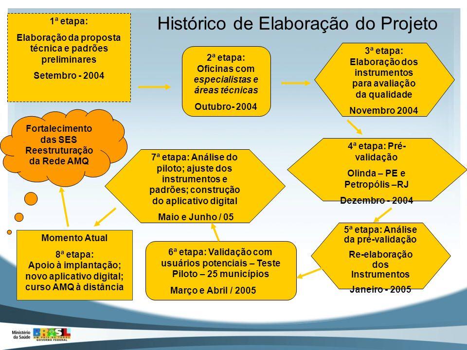 1ª etapa: Elaboração da proposta técnica e padrões preliminares Setembro - 2004 2ª etapa: Oficinas com especialistas e áreas técnicas Outubro- 2004 3ª