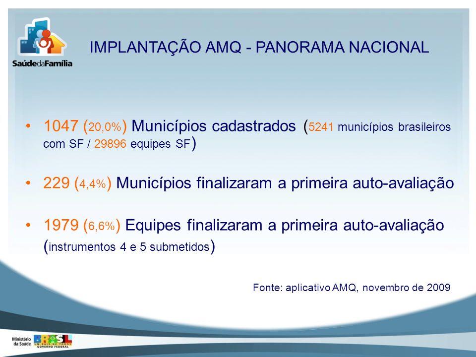 1047 ( 20,0% ) Municípios cadastrados ( 5241 municípios brasileiros com SF / 29896 equipes SF ) 229 ( 4,4% ) Municípios finalizaram a primeira auto-av