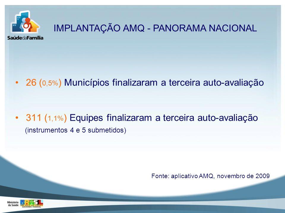 26 ( 0,5% ) Municípios finalizaram a terceira auto-avaliação 311 ( 1,1% ) Equipes finalizaram a terceira auto-avaliação (instrumentos 4 e 5 submetidos