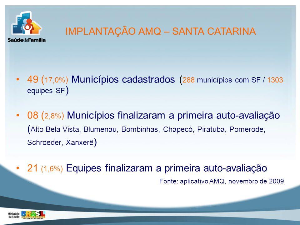 49 ( 17,0% ) Municípios cadastrados ( 288 municípios com SF / 1303 equipes SF ) 08 ( 2,8% ) Municípios finalizaram a primeira auto-avaliação ( Alto Be