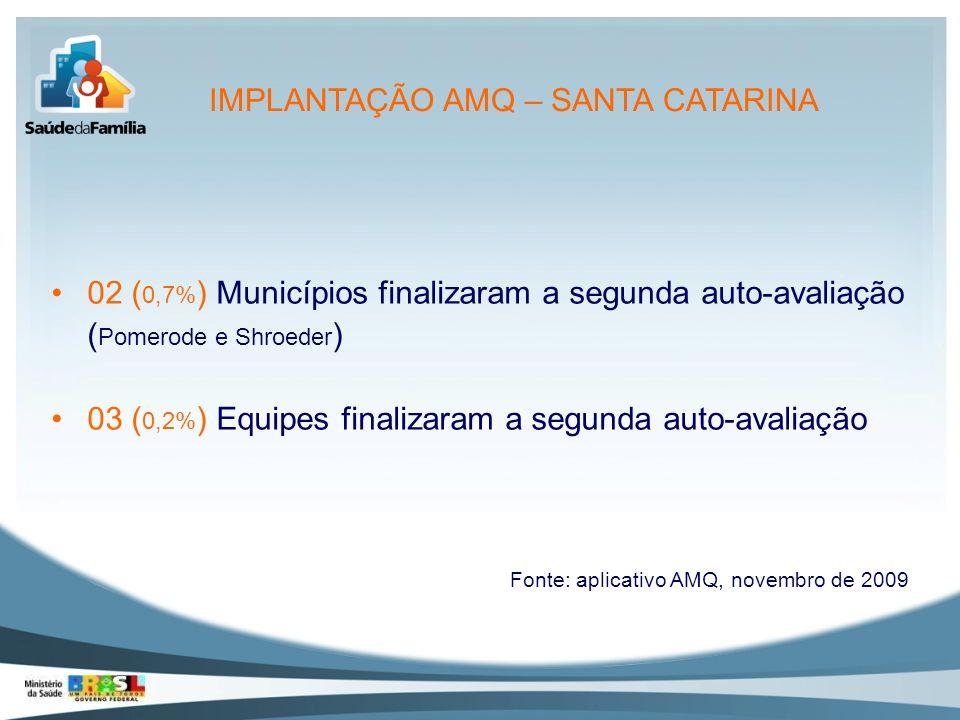 02 ( 0,7% ) Municípios finalizaram a segunda auto-avaliação ( Pomerode e Shroeder ) 03 ( 0,2% ) Equipes finalizaram a segunda auto-avaliação Fonte: ap