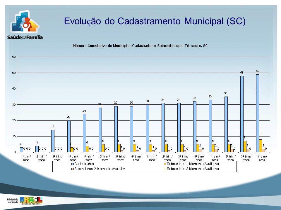 Evolu ç ão do Cadastramento Municipal (SC)