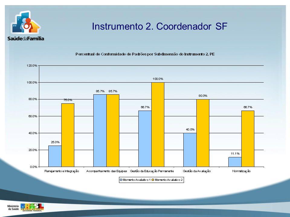 Instrumento 2. Coordenador SF