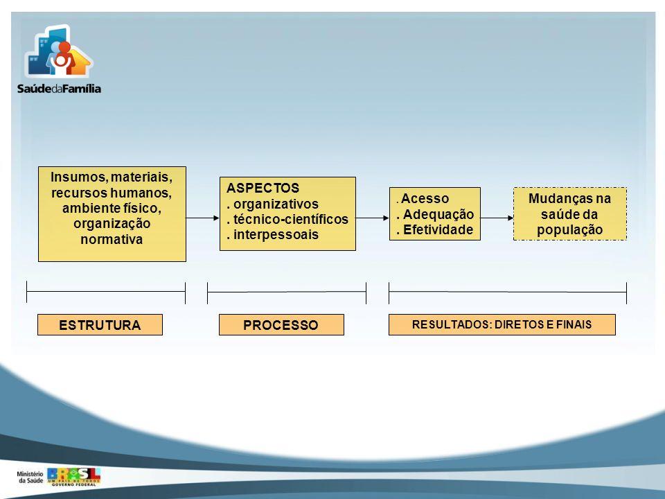 Insumos, materiais, recursos humanos, ambiente físico, organização normativa ASPECTOS. organizativos. técnico-científicos. interpessoais. Acesso. Adeq