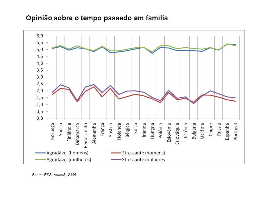 Opinião sobre o tempo passado em família Fonte: ESS, round3, 2006