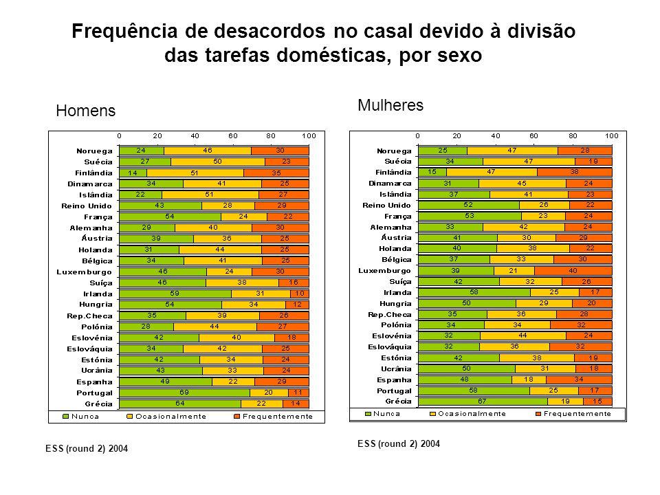 Homens Mulheres ESS (round 2) 2004 Frequência de desacordos no casal devido à divisão das tarefas domésticas, por sexo