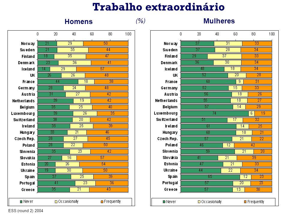 Trabalho extraordinário Homens Mulheres (%) ESS (round 2) 2004