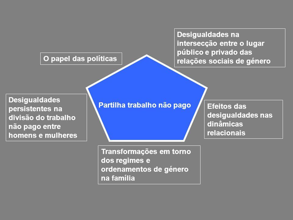 Transformações em torno dos regimes e ordenamentos de género na família Efeitos das desigualdades nas dinâmicas relacionais Desigualdades na intersecç