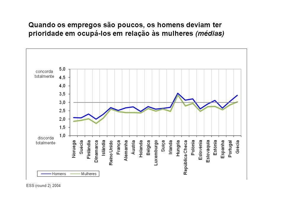 Quando os empregos são poucos, os homens deviam ter prioridade em ocupá-los em relação às mulheres (médias) ESS (round 2) 2004