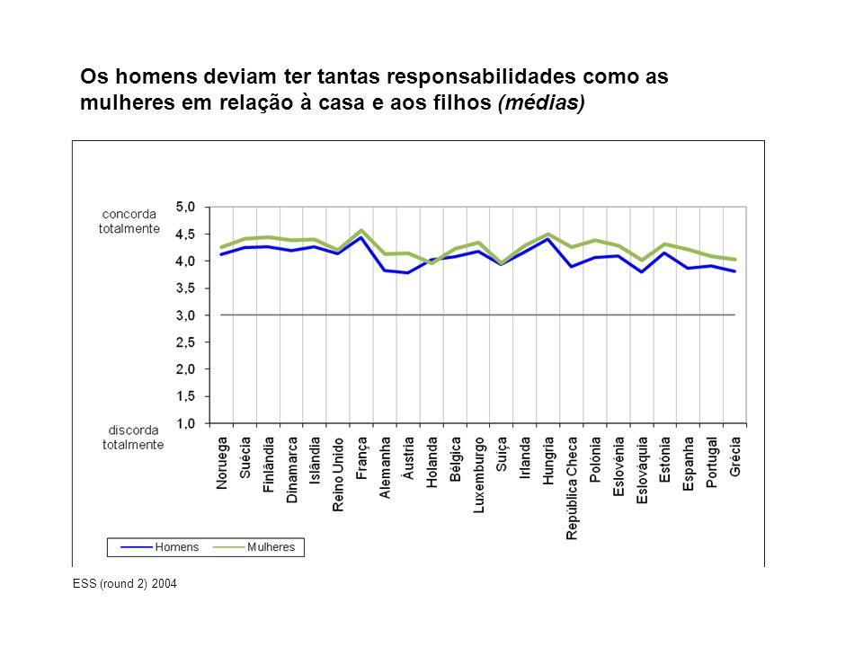 Os homens deviam ter tantas responsabilidades como as mulheres em relação à casa e aos filhos (médias) ESS (round 2) 2004