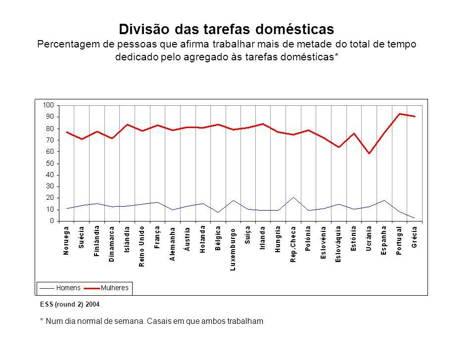 A percentagem de mulheres que tem a seu cargo mais de metade do tempo total do agregado familiar dispendido em tarefas domésticas é muito superior aos homens que se revêem na mesma situação.
