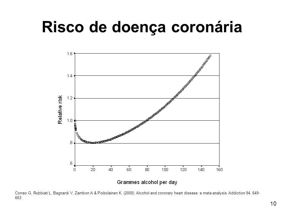 10 Risco de doença coronária Corrao G, Rubbiati L, Bagnardi V, Zambon A & Poikolainen K. (2000) Alcohol and coronary heart disease: a meta-analysis Ad