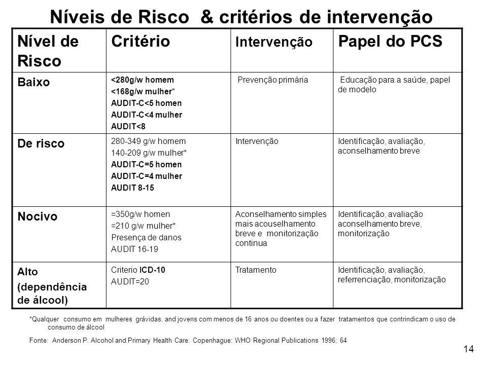 14 Níveis de Risco & critérios de intervenção Nível de Risco Critério Intervenção Papel do PCS Baixo <280g/w homem <168g/w mulher* AUDIT-C<5 homen AUD