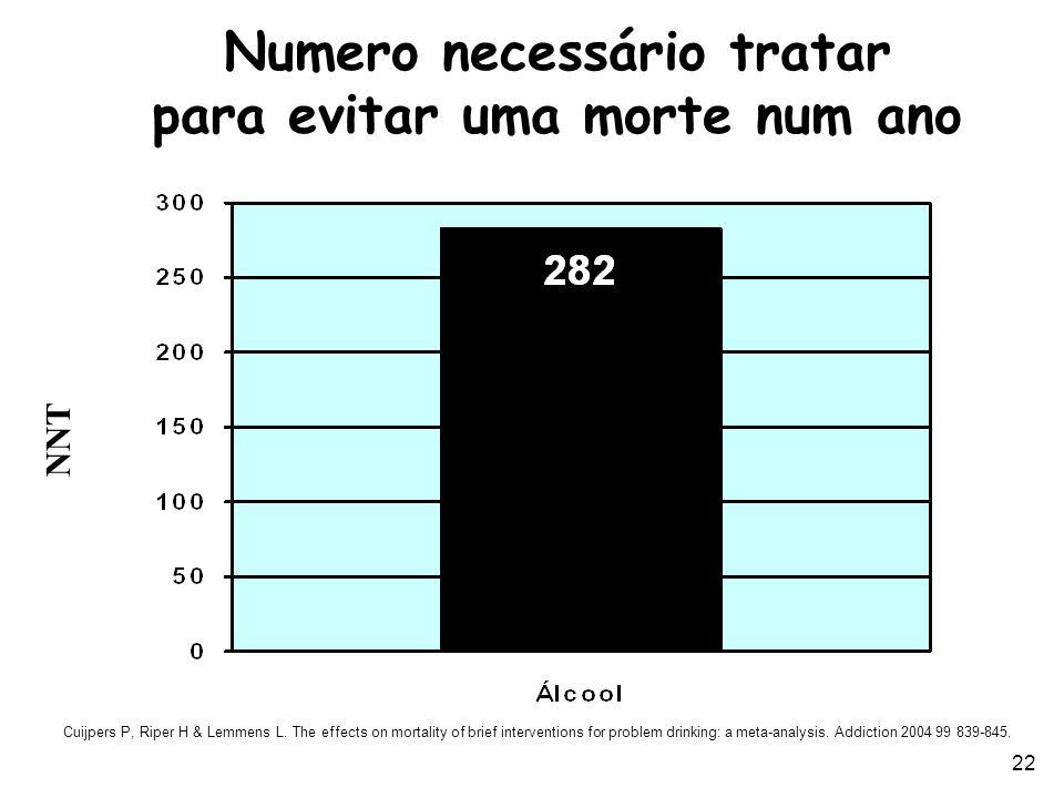 22 Numero necessário tratar para evitar uma morte num ano NNT Cuijpers P, Riper H & Lemmens L. The effects on mortality of brief interventions for pro