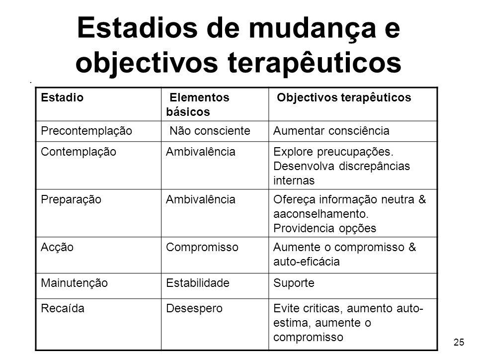 25 Estadios de mudança e objectivos terapêuticos. Estadio Elementos básicos Objectivos terapêuticos Precontemplação Não conscienteAumentar consciência